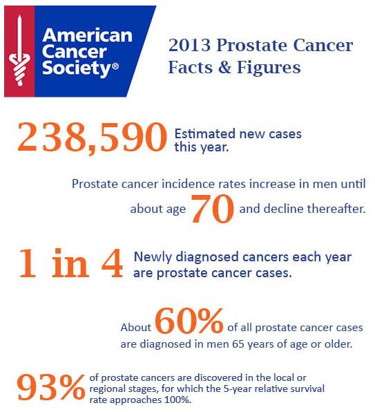 Philadelphia CyberKnife ACS Prostate Data
